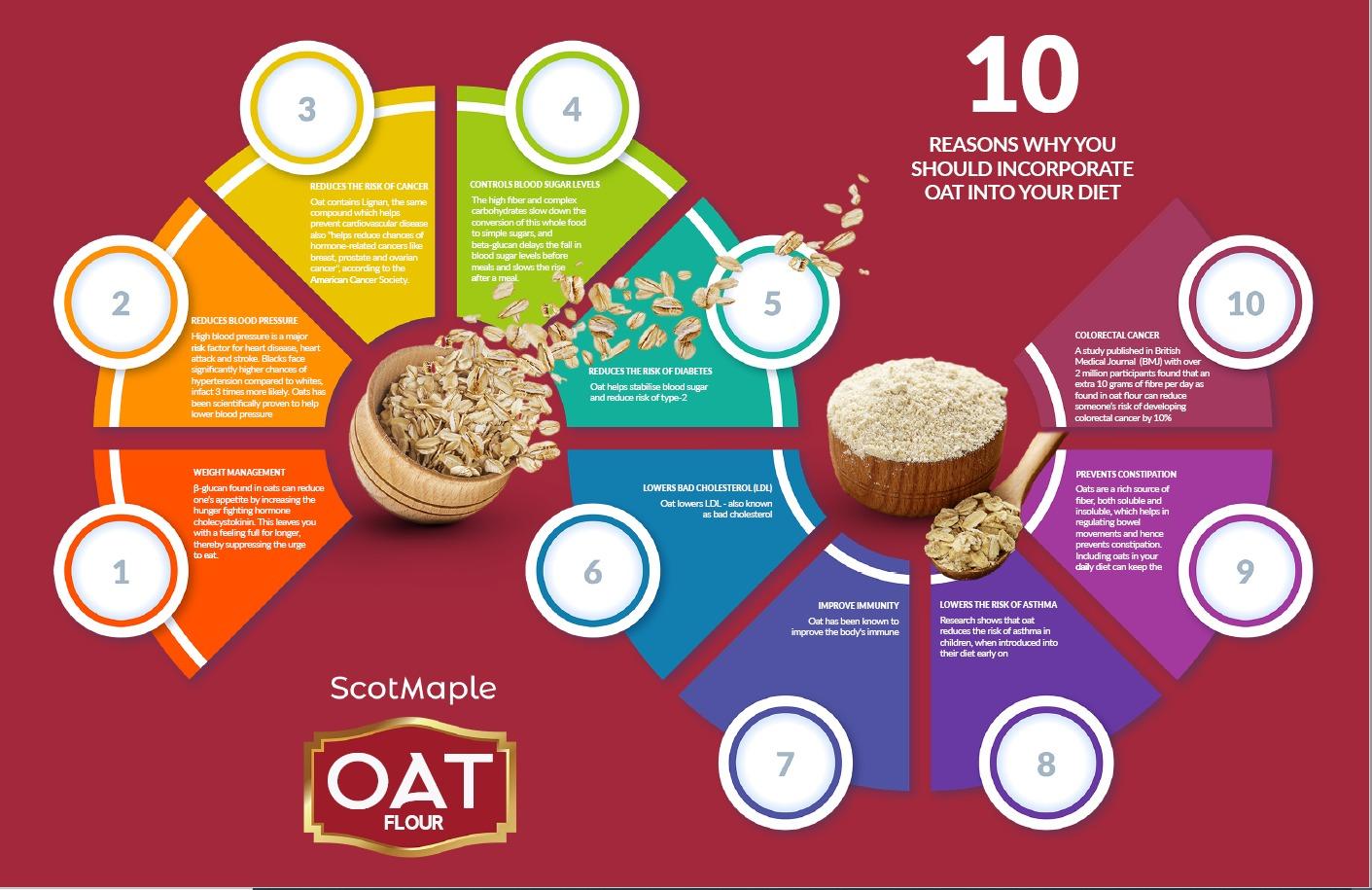 Benefits of Oats - ScotMaple Whole Grain Oat Flour - ScotMaple Foods - Providing Healthier Food Alternatives
